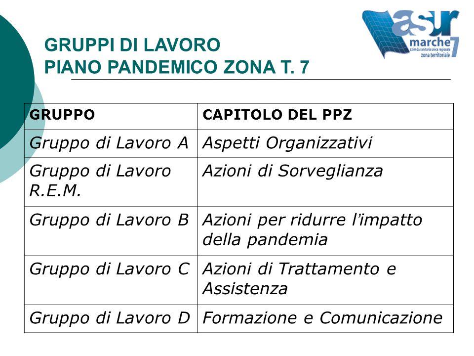 GRUPPI DI LAVORO PIANO PANDEMICO ZONA T.
