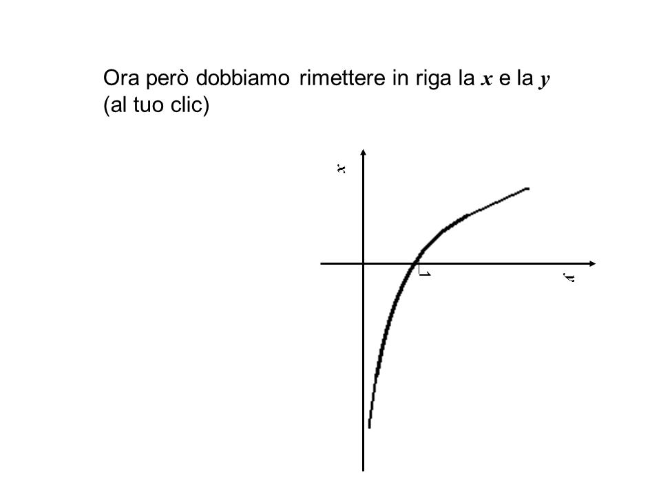 x y 1 Ora però dobbiamo rimettere in riga la x e la y (al tuo clic)