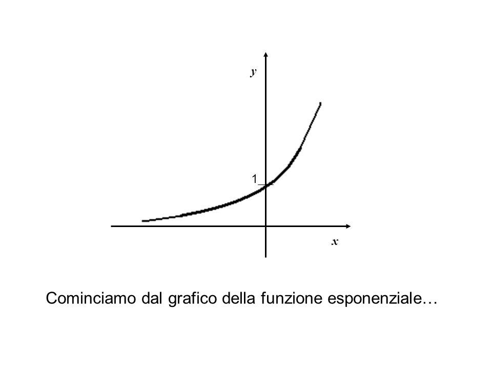 x y Cominciamo dal grafico della funzione esponenziale… 1