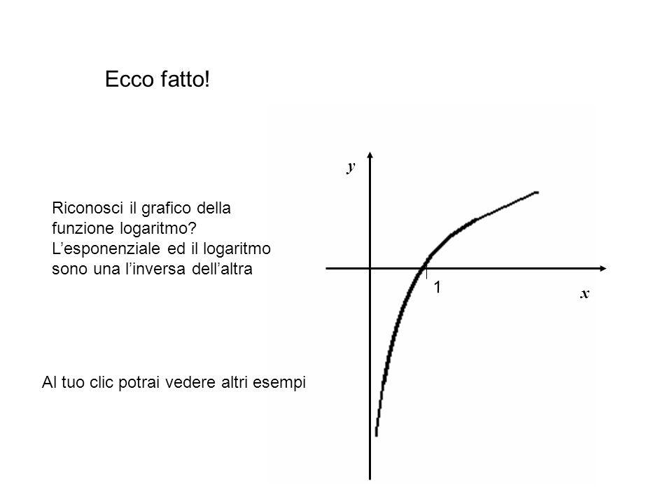 x y 1 Ecco fatto.Riconosci il grafico della funzione logaritmo.