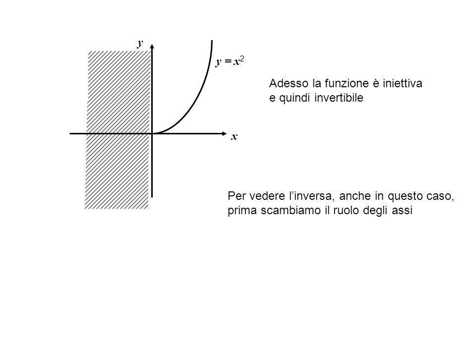 x y = x 2 y Adesso la funzione è iniettiva e quindi invertibile Per vedere l'inversa, anche in questo caso, prima scambiamo il ruolo degli assi