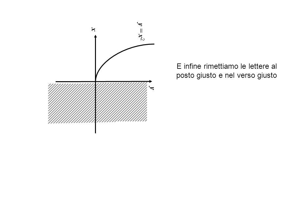 x y = x 2 y E infine rimettiamo le lettere al posto giusto e nel verso giusto