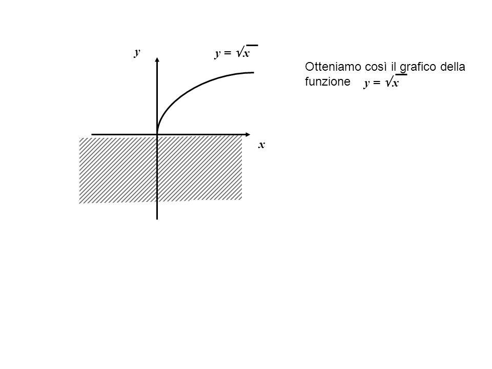 x y Otteniamo così il grafico della funzione y =  x