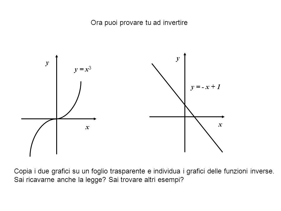Ora puoi provare tu ad invertire x x y y y = - x + 1 y = x 3 Copia i due grafici su un foglio trasparente e individua i grafici delle funzioni inverse.