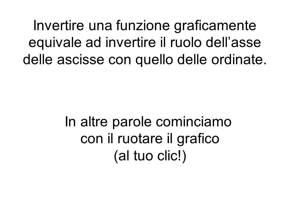 Invertire una funzione graficamente equivale ad invertire il ruolo dell'asse delle ascisse con quello delle ordinate.