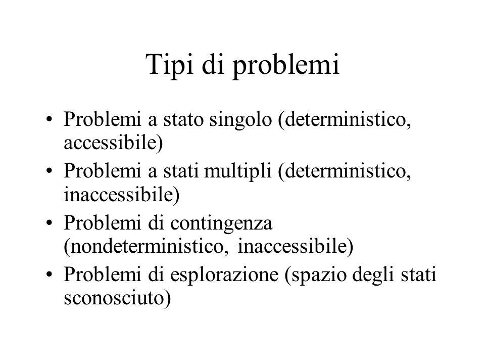 Tipi di problemi Problemi a stato singolo (deterministico, accessibile) Problemi a stati multipli (deterministico, inaccessibile) Problemi di contingenza (nondeterministico, inaccessibile) Problemi di esplorazione (spazio degli stati sconosciuto)