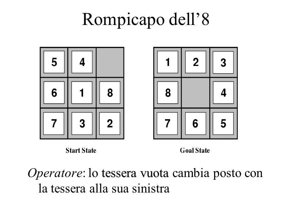 Rompicapo dell'8 tessera vuota Operatore: lo tessera vuota cambia posto con la tessera alla sua sinistra