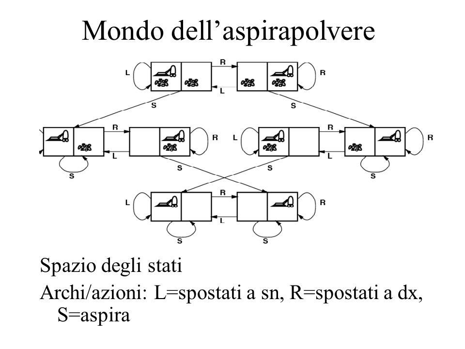 Mondo dell'aspirapolvere Spazio degli stati Archi/azioni: L=spostati a sn, R=spostati a dx, S=aspira