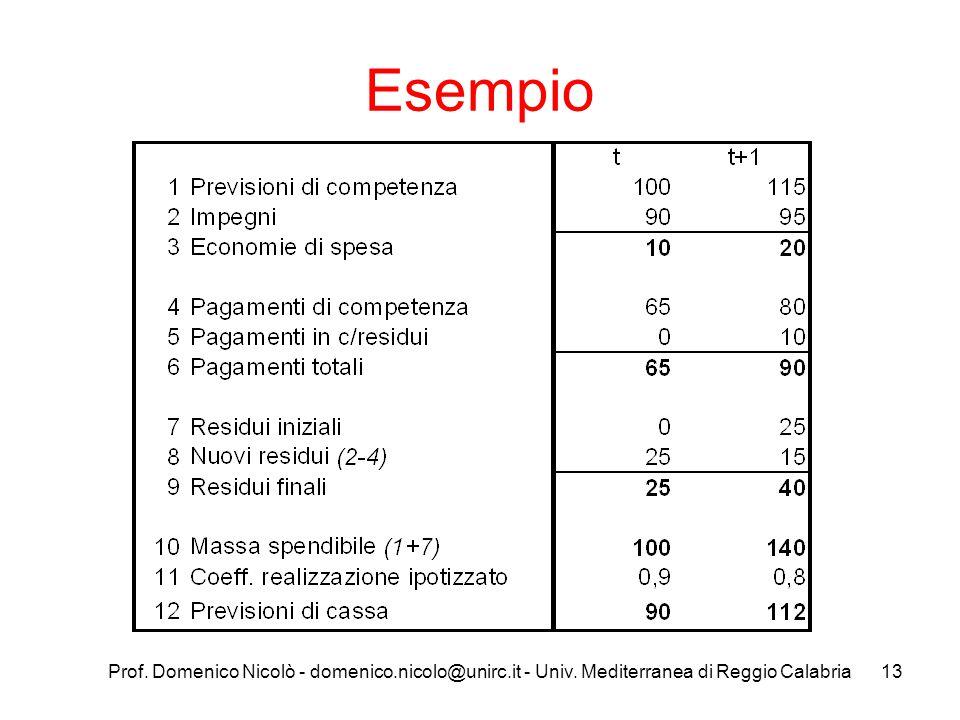 Prof. Domenico Nicolò - domenico.nicolo@unirc.it - Univ. Mediterranea di Reggio Calabria14