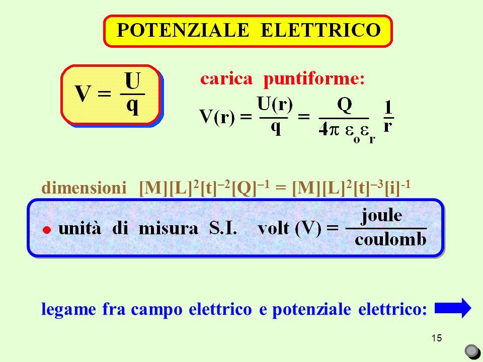 15 legame fra campo elettrico e potenziale elettrico: dimensioni [M][L] 2 [t] –2 [Q] –1 = [M][L] 2 [t] –3 [i] -1