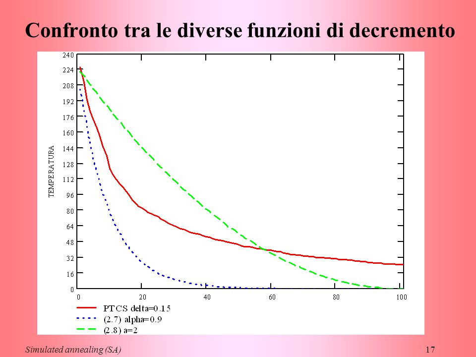 17 Confronto tra le diverse funzioni di decremento Simulated annealing (SA)