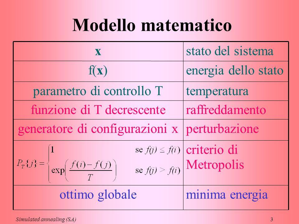 3 Modello matematico perturbazionegeneratore di configurazioni x temperaturaparametro di controllo T minima energiaottimo globale criterio di Metropol