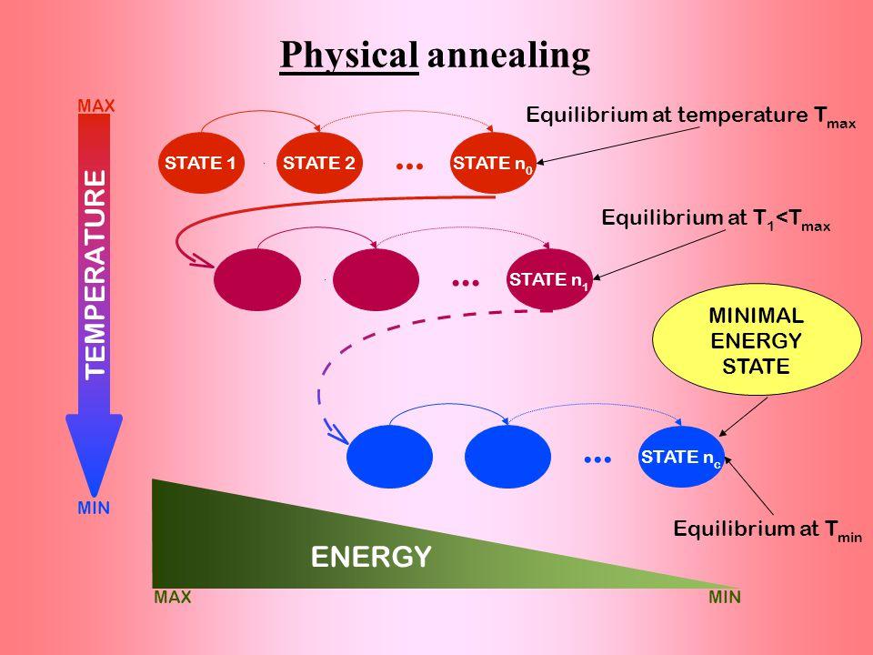 15Simulated annealing (SA)