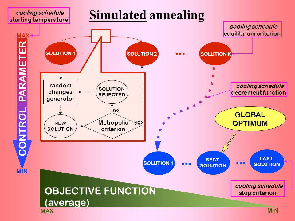 Simulated annealing SOLUTION 1 SOLUTION 2 SOLUTION K...