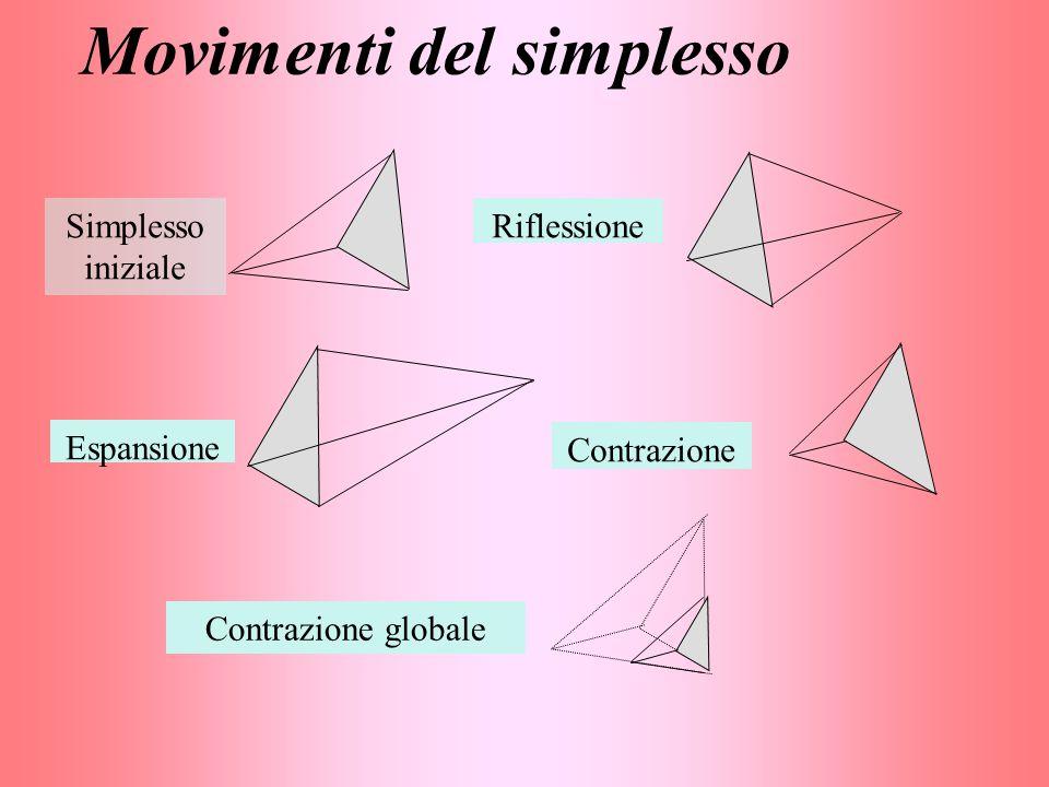 Movimenti del simplesso Simplesso iniziale Riflessione Espansione Contrazione Contrazione globale
