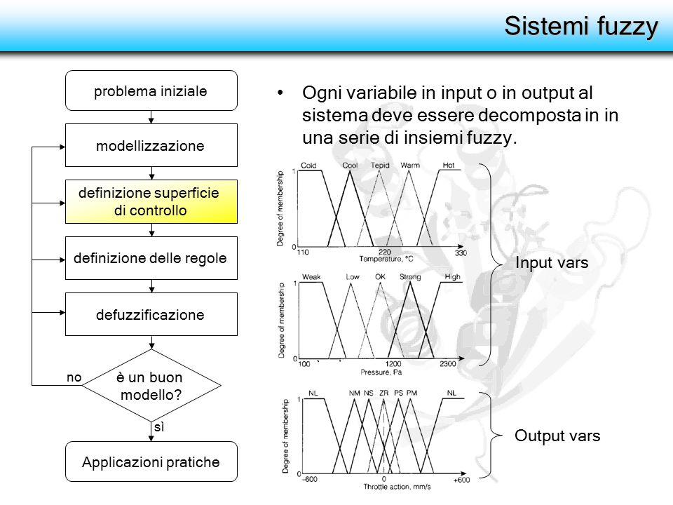 Sistemi fuzzy Ogni variabile in input o in output al sistema deve essere decomposta in in una serie di insiemi fuzzy. definizione superficie di contro