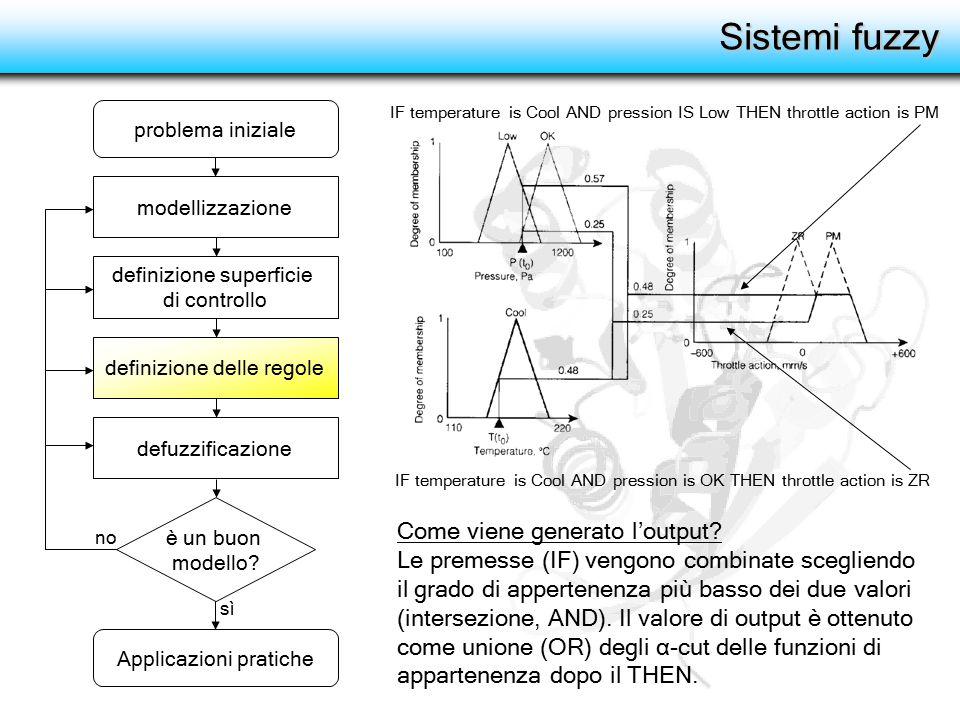 Sistemi fuzzy definizione superficie di controllo definizione delle regole defuzzificazione modellizzazione è un buon modello? problema iniziale Appli
