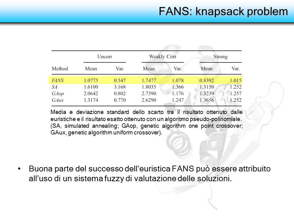 FANS: knapsack problem Media e deviazione standard dello scarto tra il risultato ottenuto dalle euristiche e il risultato esatto ottenuto con un algor