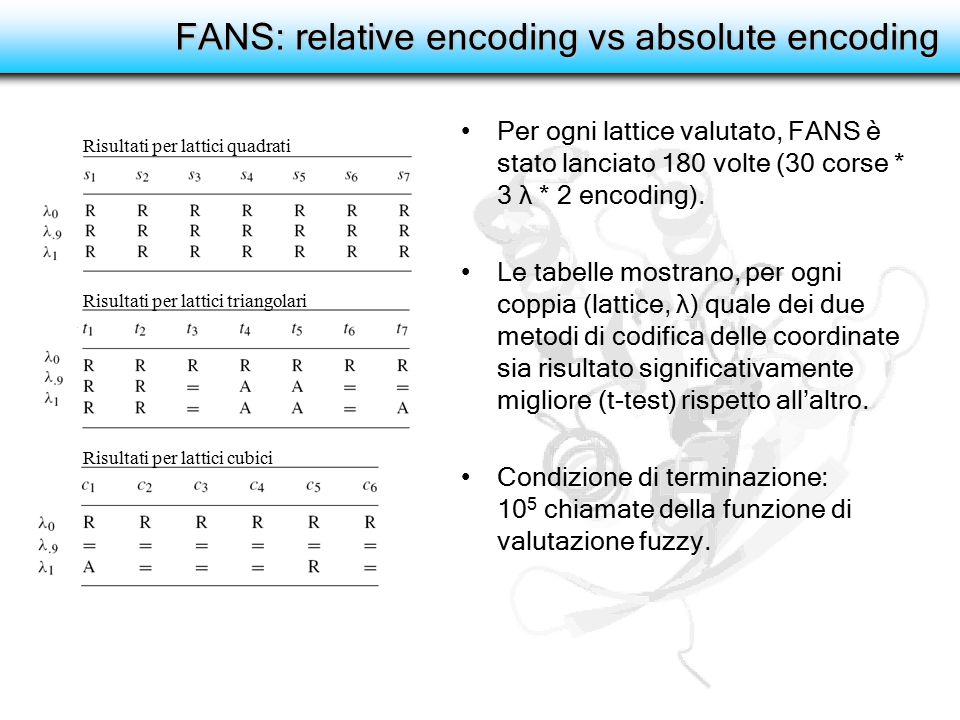 FANS: relative encoding vs absolute encoding Per ogni lattice valutato, FANS è stato lanciato 180 volte (30 corse * 3 λ * 2 encoding). Le tabelle most