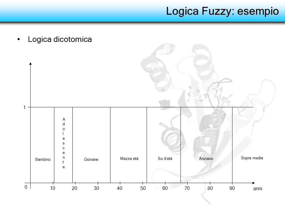 Logica Fuzzy: esempio Logica fuzzy BambinoAdolescenteGiovane Mezza etàSu d'etàAnziano μ 13 anni: μ(bambino) = 0.20 μ(adolescente) = 0.55 μ(giovane) = 0.0 μ(mezza età) = 0.0 μ(su d'età) = 0.0 μ(anziano) = 0.0 μ(sopra media) = 0.0 Sopra media 10 20 30 40 50 60 70 80 90 1 0 anni