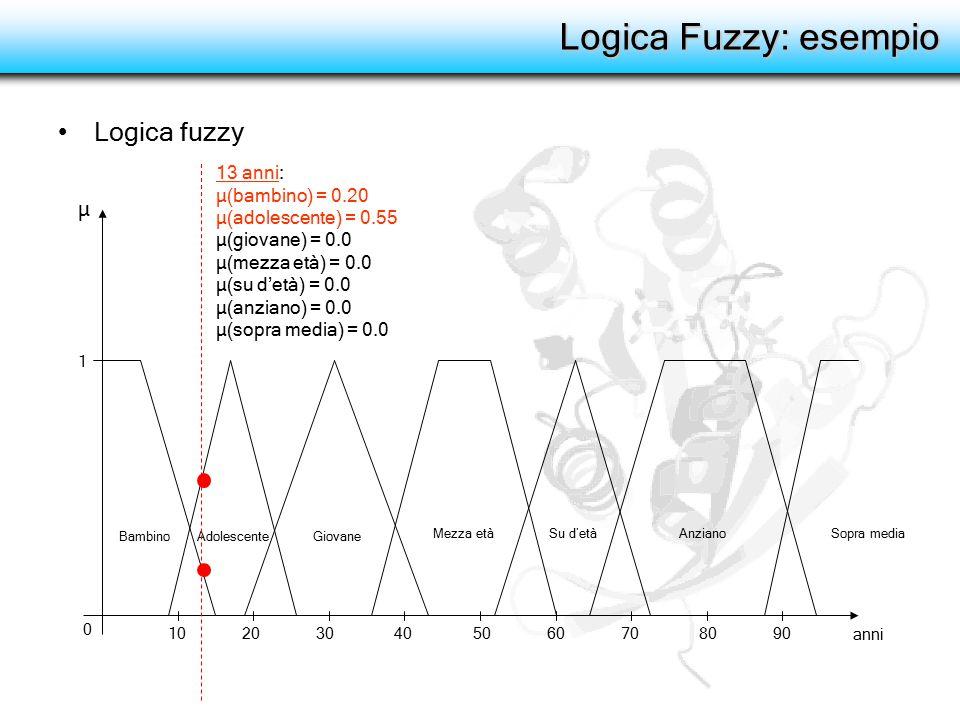 Logica Fuzzy: esempio Logica fuzzy BambinoAdolescenteGiovane Mezza etàSu d'etàAnziano μ 13 anni: μ(bambino) = 0.20 μ(adolescente) = 0.55 μ(giovane) =