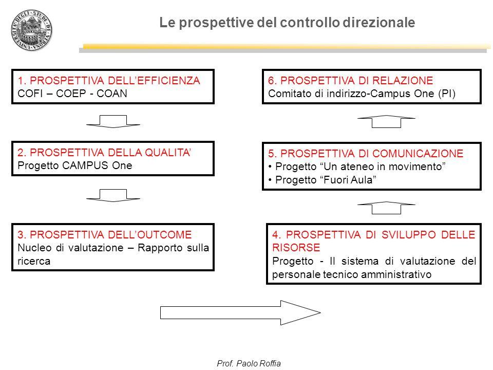 Prof. Paolo Roffia Le prospettive del controllo direzionale 1. PROSPETTIVA DELL'EFFICIENZA COFI – COEP - COAN 2. PROSPETTIVA DELLA QUALITA' Progetto C