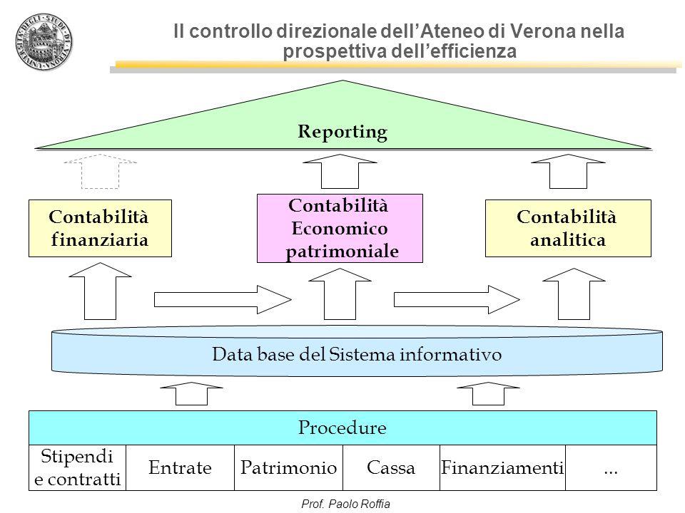 Prof. Paolo Roffia Il controllo direzionale dell'Ateneo di Verona nella prospettiva dell'efficienza Contabilità finanziaria Contabilità Economico patr