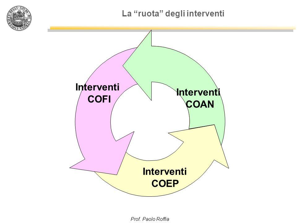 Prof. Paolo Roffia La ruota degli interventi Interventi COFI Interventi COAN Interventi COEP