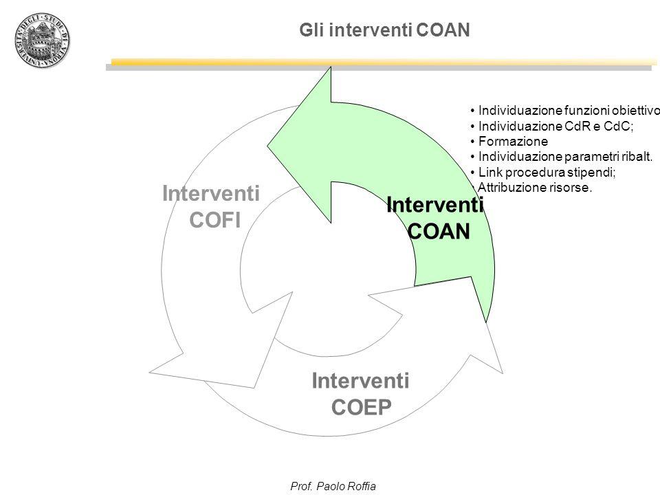 Prof. Paolo Roffia Gli interventi COAN Individuazione funzioni obiettivo Individuazione CdR e CdC; Formazione Individuazione parametri ribalt. Link pr