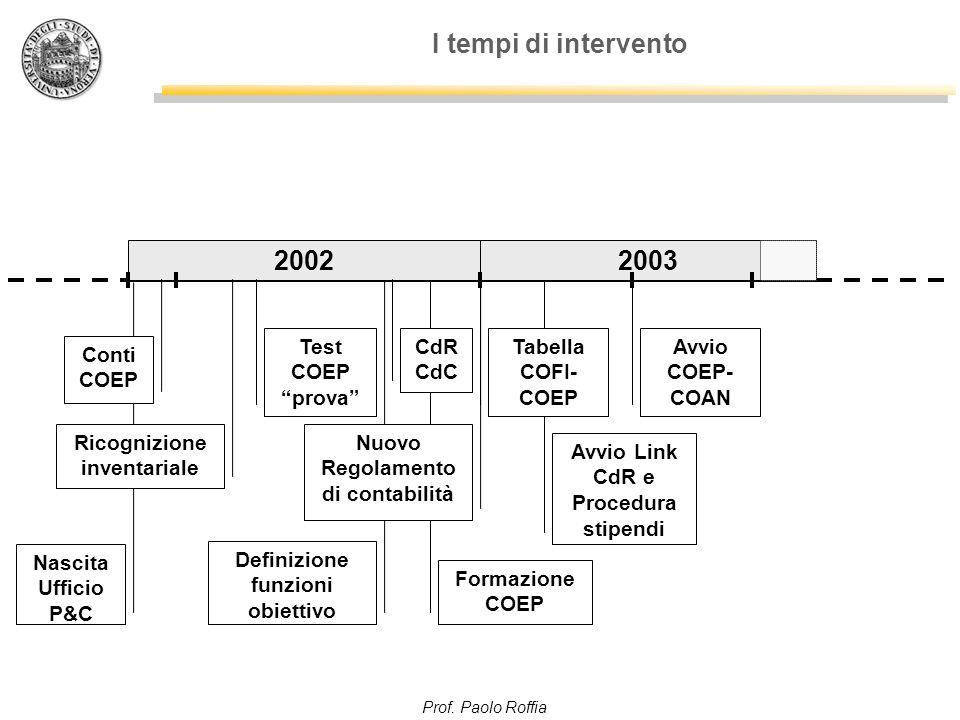 """Prof. Paolo Roffia Definizione funzioni obiettivo Avvio Link CdR e Procedura stipendi I tempi di intervento 20022003 Test COEP """"prova"""" Tabella COFI- C"""