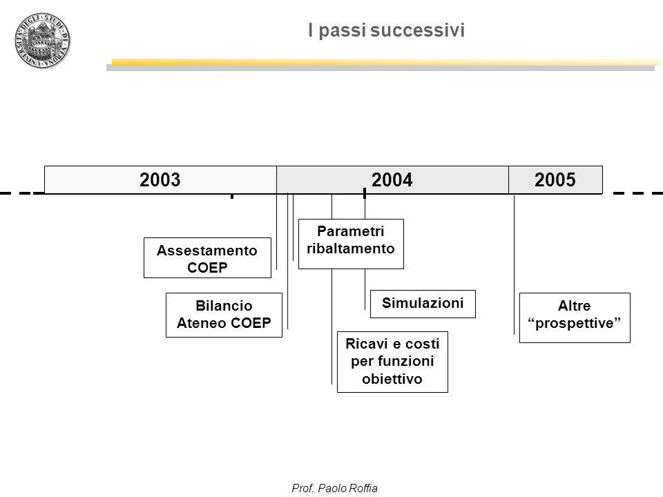 Prof. Paolo Roffia I passi successivi Ricavi e costi per funzioni obiettivo 2004 Bilancio Ateneo COEP Assestamento COEP Simulazioni Parametri ribaltam