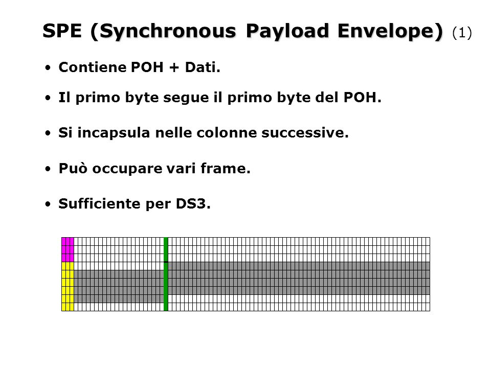 Synchronous Payload Envelope) SPE (Synchronous Payload Envelope) (2) FINE Alcuni payload definiti: tributari virtuali (per DS1, DS2); DS3; SMDS; ATM; PPP.
