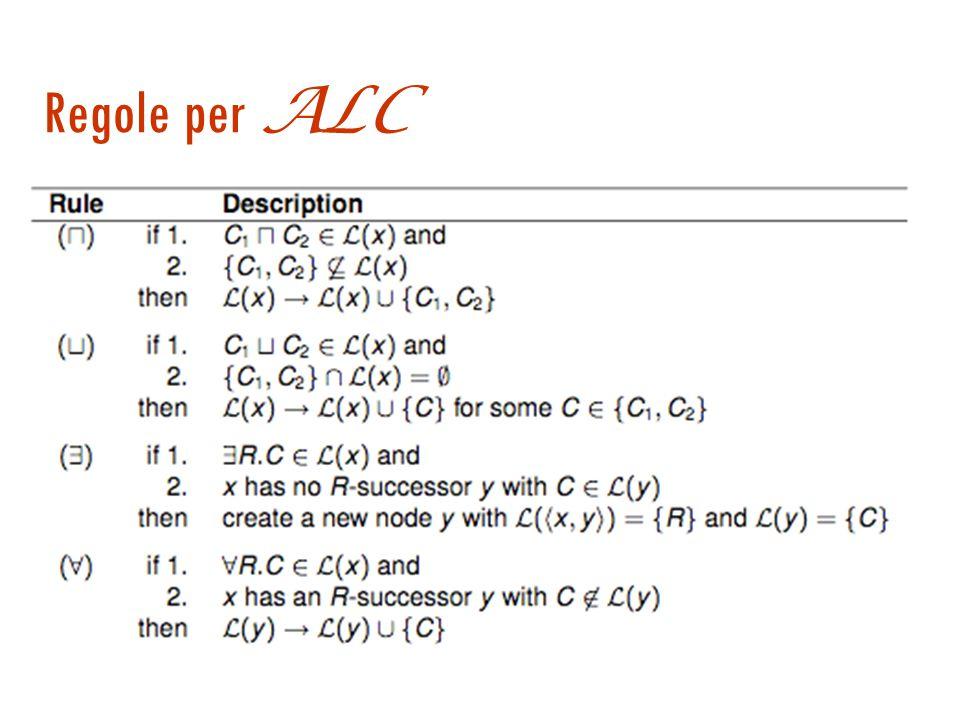 Alberi di completamento  Foresta di completamento: struttura dati per l esecuzione dell algoritmo  Per ogni asserzione x :C in A si inizializza un albero x L (x)={ C }  Ad ogni passo si espande un nodo dell albero o si creano nuovi nodi con le seguenti regole.