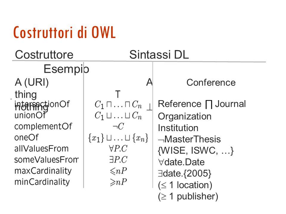 OWL-Lite OWL-DL equivalente a SHIF = S : A LC + ruoli transitivi R + H : specializzazione di ruoli I : ruoli inversi F : ruoli funzionali