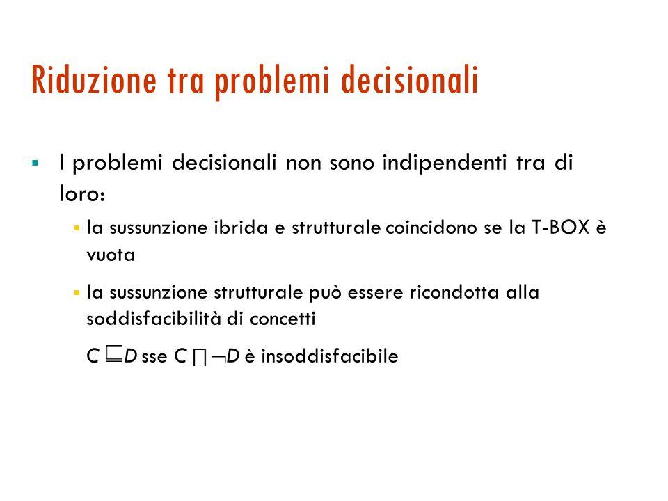 Riduzione tra problemi decisionali  I problemi decisionali non sono indipendenti tra di loro:  la sussunzione ibrida e strutturale coincidono se la T-BOX è vuota  la sussunzione strutturale può essere ricondotta alla soddisfacibilità di concetti C D sse C ∏  D è insoddisfacibile
