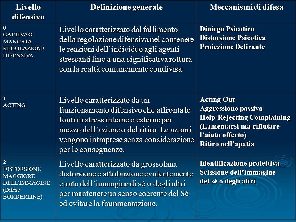 Livello difensivo Definizione generale Meccanismi di difesa 0 CATTIVA O MANCATA REGOLAZIONE DIFENSIVA Livello caratterizzato dal fallimento della rego