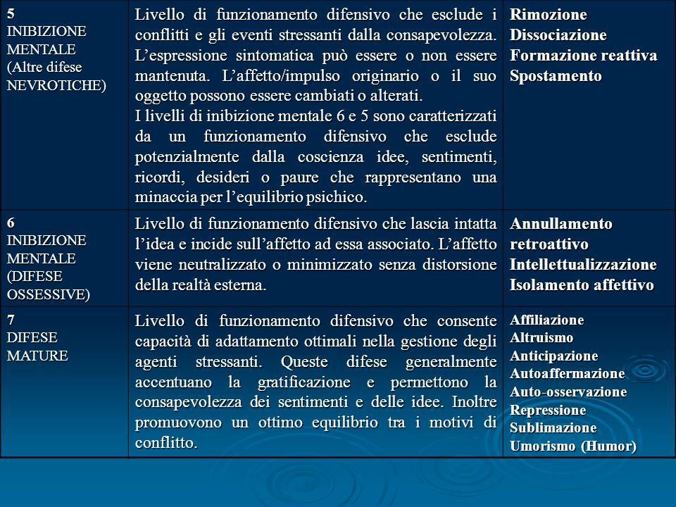5 INIBIZIONE MENTALE (Altre difese NEVROTICHE) Livello di funzionamento difensivo che esclude i conflitti e gli eventi stressanti dalla consapevolezza