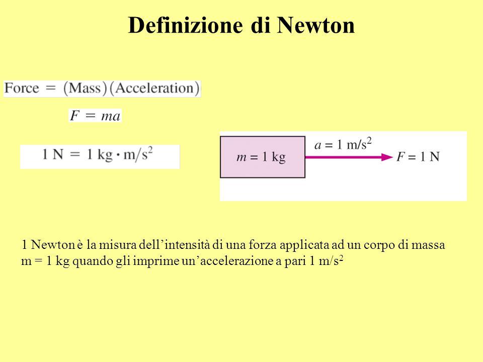 Definizione di Newton 1 Newton è la misura dell'intensità di una forza applicata ad un corpo di massa m = 1 kg quando gli imprime un'accelerazione a p