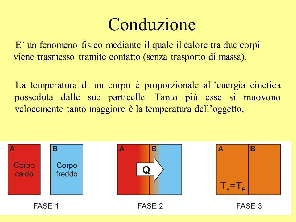 Conduzione E' un fenomeno fisico mediante il quale il calore tra due corpi viene trasmesso tramite contatto (senza trasporto di massa). La temperatura