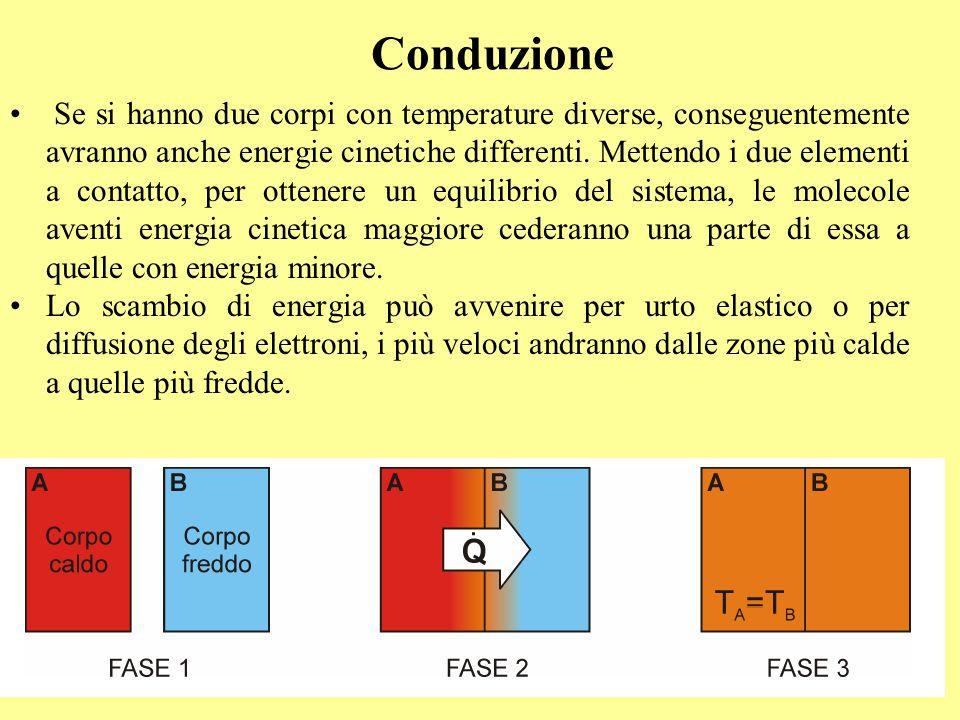 Conduzione Se si hanno due corpi con temperature diverse, conseguentemente avranno anche energie cinetiche differenti. Mettendo i due elementi a conta