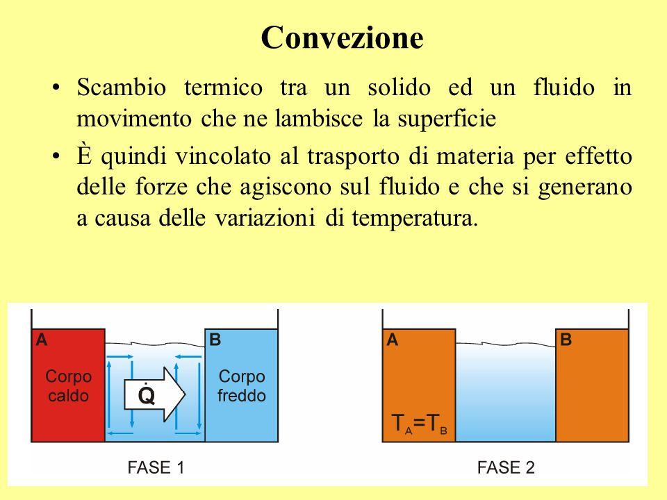 Convezione Scambio termico tra un solido ed un fluido in movimento che ne lambisce la superficie È quindi vincolato al trasporto di materia per effett