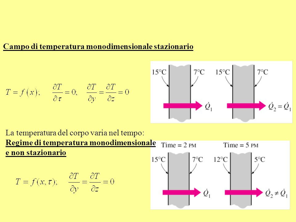 Campo di temperatura monodimensionale stazionario La temperatura del corpo varia nel tempo: Regime di temperatura monodimensionale e non stazionario