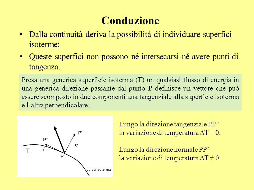 Conduzione Dalla continuità deriva la possibilità di individuare superfici isoterme; Queste superfici non possono né intersecarsi né avere punti di ta