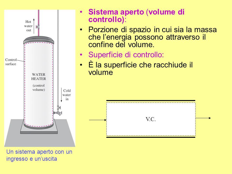 Sistema aperto (volume di controllo): Porzione di spazio in cui sia la massa che l'energia possono attraverso il confine del volume. Superficie di con