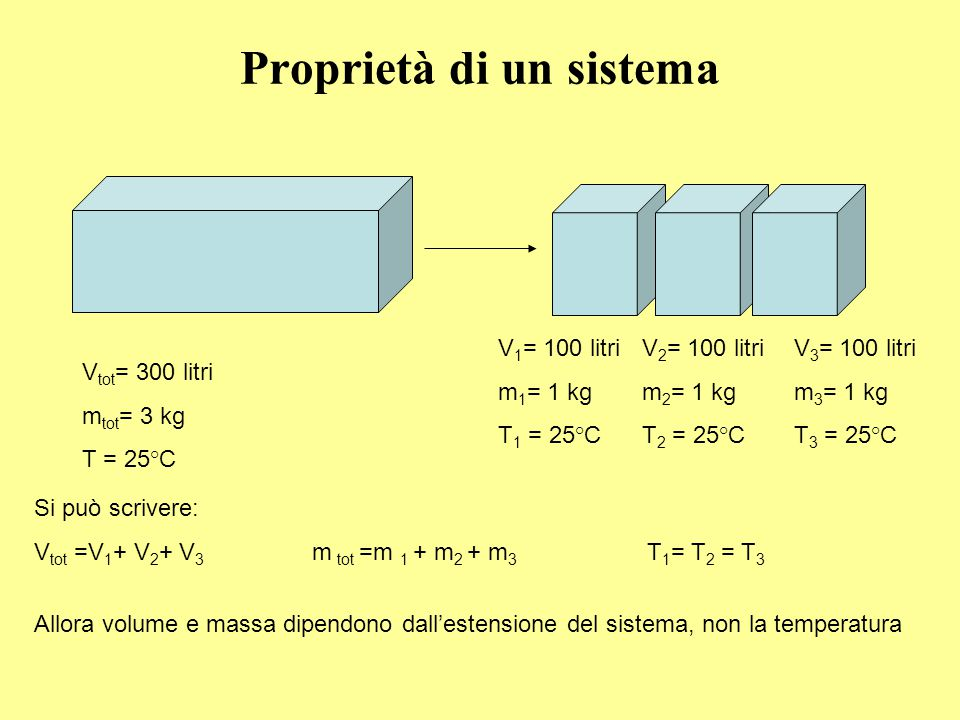 Proprietà di un sistema V tot = 300 litri m tot = 3 kg T = 25°C V 3 = 100 litri m 3 = 1 kg T 3 = 25°C V 2 = 100 litri m 2 = 1 kg T 2 = 25°C V 1 = 100