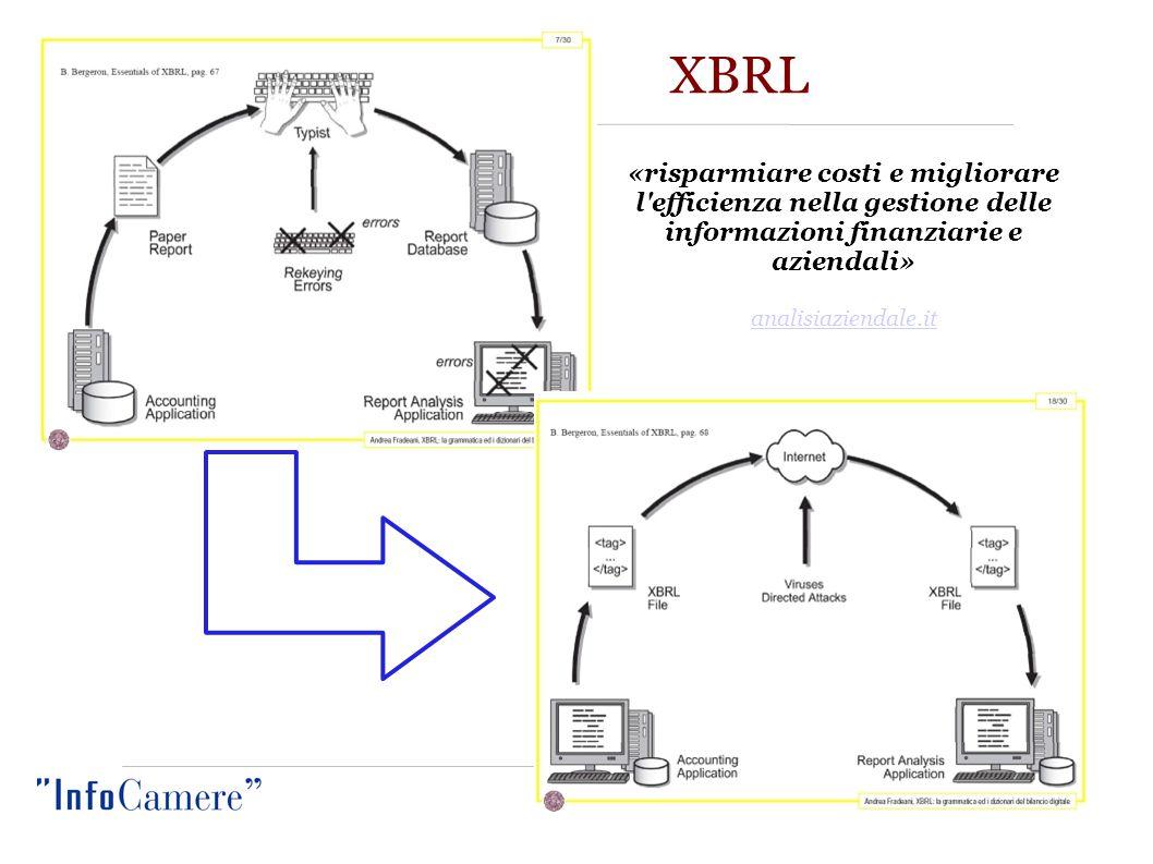 XBRL – statistiche IC Periodo di Sperimentazione 2006  solo 34 allegati XBRL da 6 studi 2007  41 studi e CGN (Servizi telematici ) coinvolti su base volontaria  905 istanze XBRL pervenute 2008  Assosoftware  661 studi e CGN (Servizi telematici ) coinvolti su base volontaria  9110 istanze XBRL pervenute al 21 settembre