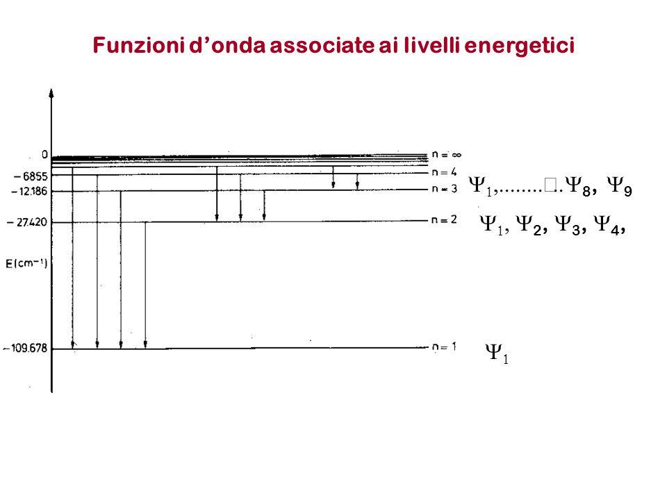 Funzioni d'onda associate ai livelli energetici     2,  3,  4,    8,  9