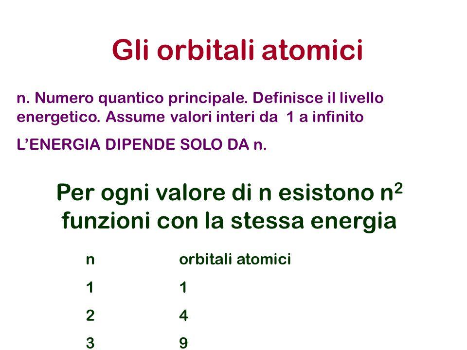 Gli orbitali atomici n. Numero quantico principale. Definisce il livello energetico. Assume valori interi da 1 a infinito L'ENERGIA DIPENDE SOLO DA n.