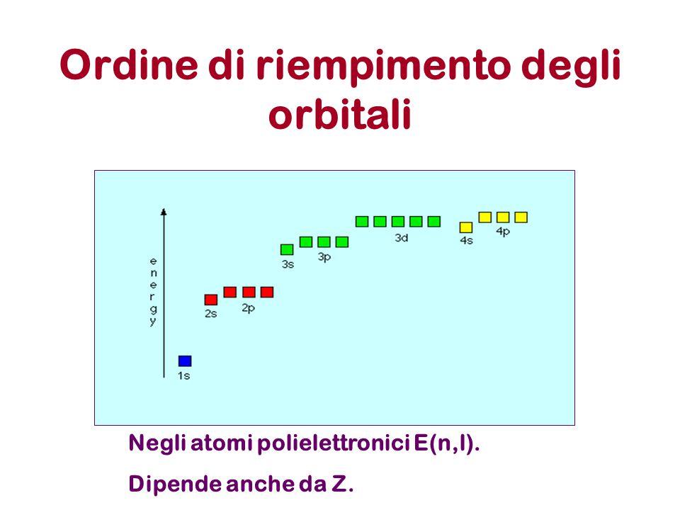Ordine di riempimento degli orbitali Negli atomi polielettronici E(n,l). Dipende anche da Z.