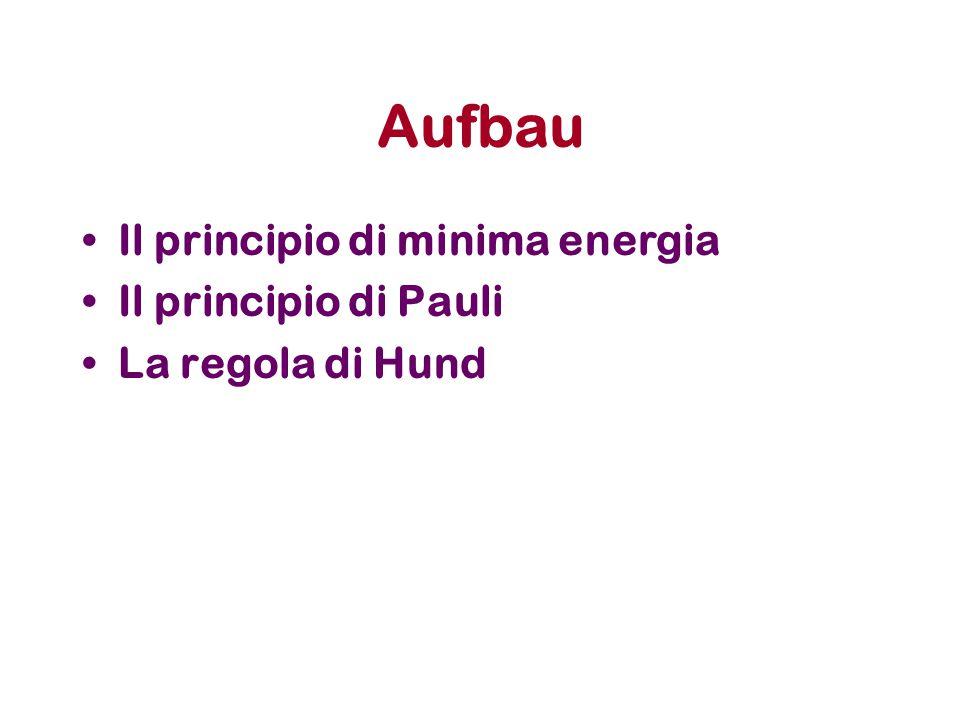 Aufbau Il principio di minima energia Il principio di Pauli La regola di Hund